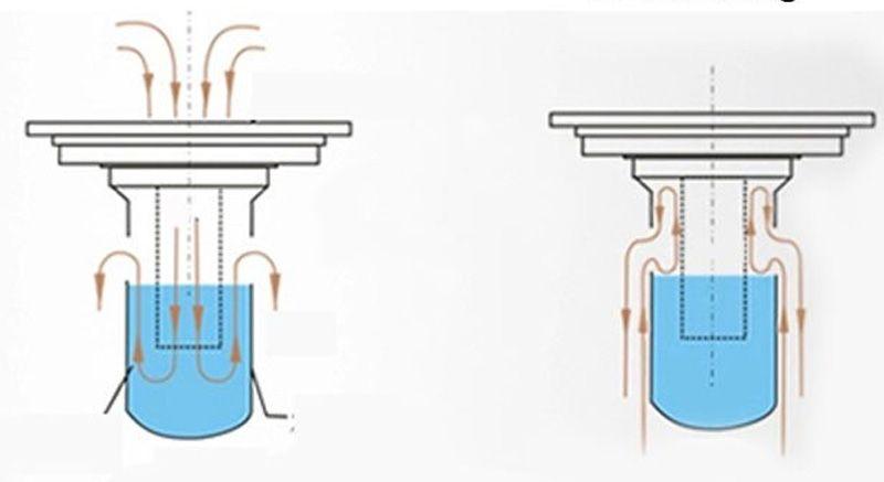 ngăn mùi bằng cơ chế giữ nước