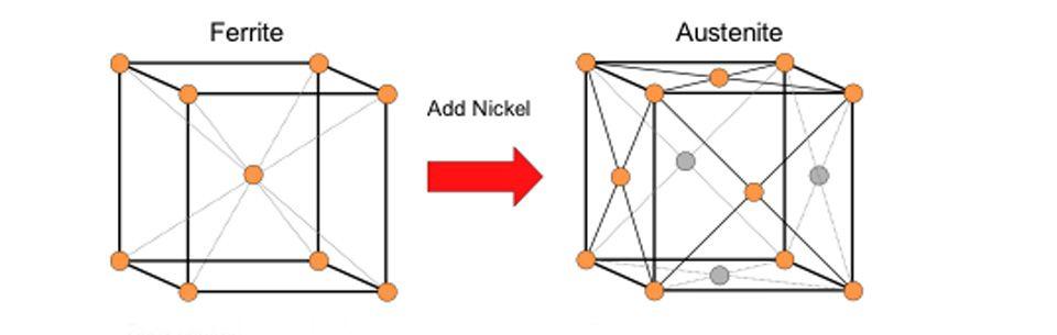 cấu trúc inox 304