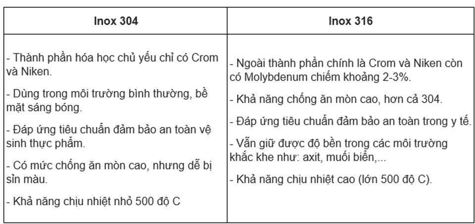 so sánh inox 304 và 316